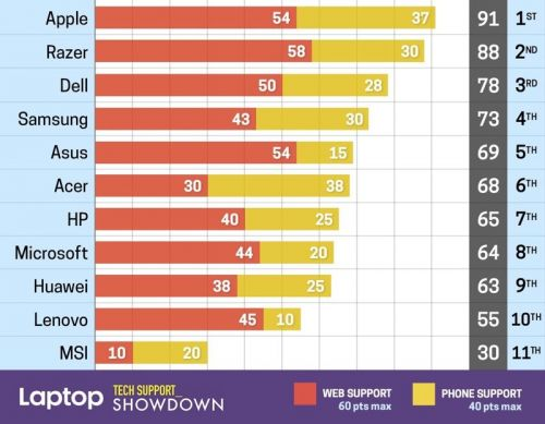 Apple Gets Top Marks on 'Tech Support Showdown' List