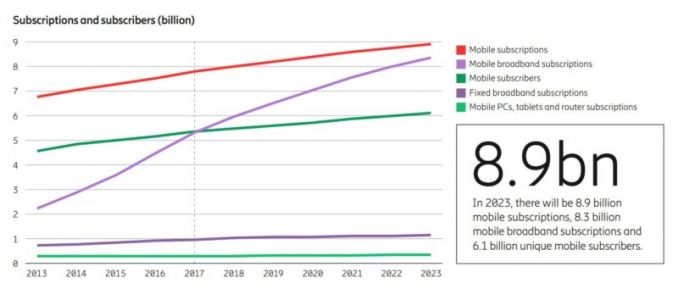 Ericsson Report Predicts 1 Billion 5G Subs By 2023