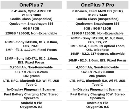 Phone Comparisons: OnePlus 7 vs OnePlus 7 Pro