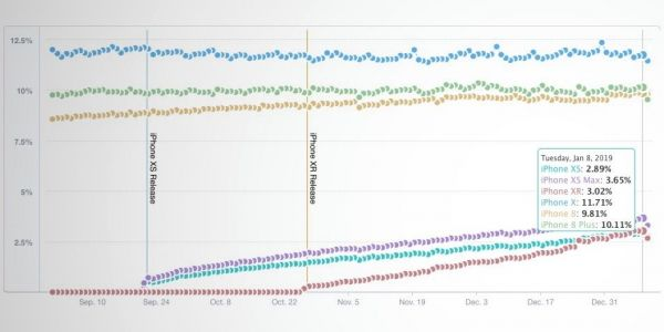 IPhone XR usage overtakes iPhone XS, Max still leads