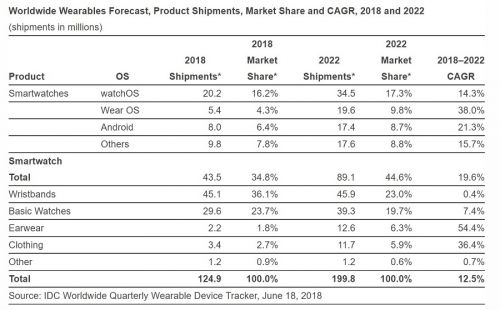 IDC: Wearable Shipments Increase To Be Led By Smartwatches
