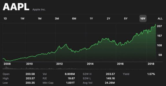 Apple becomes first U.S. company to hit $1 trillion market cap