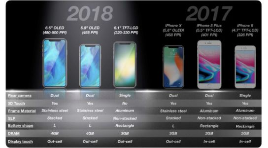 Apple will reportedly differentiate iPhone 9 and iPhone 11 with screens and rear cameras