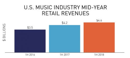 RIAA: Streaming now generates 75% of music revenue