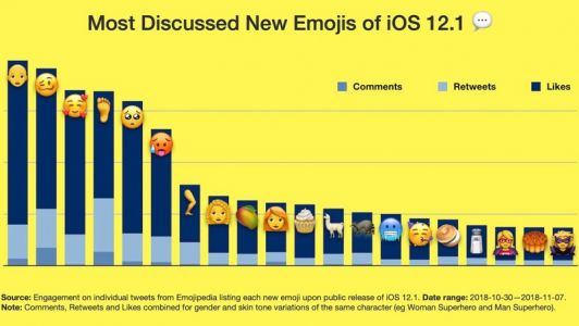Woozy Face, Bald Person, Face With 3 Hearts and Foot Among Most Discussed New Emoji in iOS 12.1