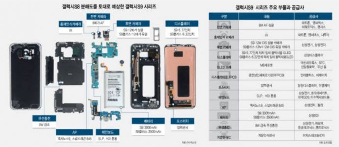Only Exynos Galaxy S9 Models Use New Circuit Boards: Rumor
