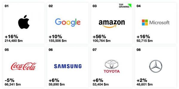 Apple tops Interbrand Best Global Brands list for 6th year, for three reasons