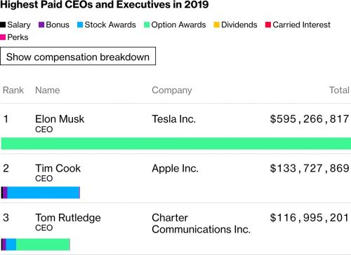 Apple CEO Tim Cook's 2019 Compensation Totaled Over $133 Million
