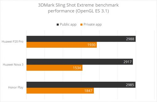 3DMark Delists Huawei, Honor Phones Over Benchmark Cheating