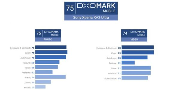 DxOMark Gives Mixed Rating To Sony Xperia XA2 Ultra Camera