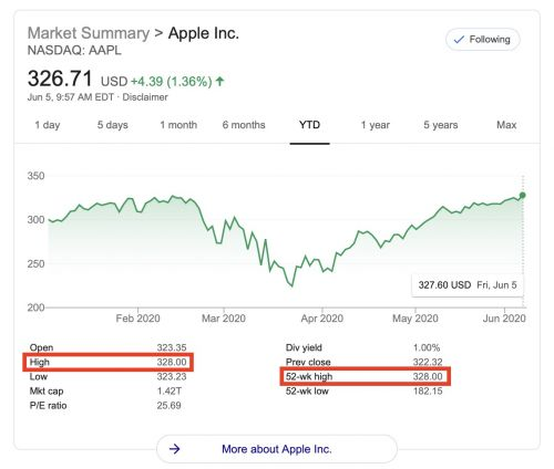 Apple's Stock Price Hits a New All-Time High