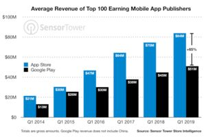 The Apple App Store continues to outperform the Google Play Store