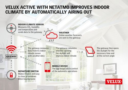 VELUX ACTIVE with NETATMO Smart Skylight System Gains HomeKit Support
