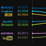 Apple Music vs Spotify vs YouTube plays needed for an artist to earn the minimum wage