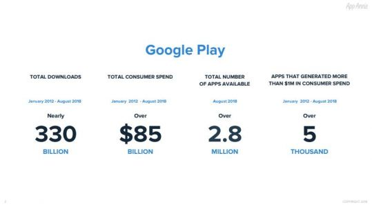 Most Successful Android Apps Of The Last 10 Years & More: Report