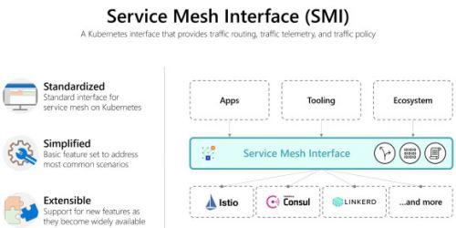 Microsoft launches Service Mesh Interface, Visual Studio Code Kubernetes extension 1.0, and Virtual Kubelet 1.0