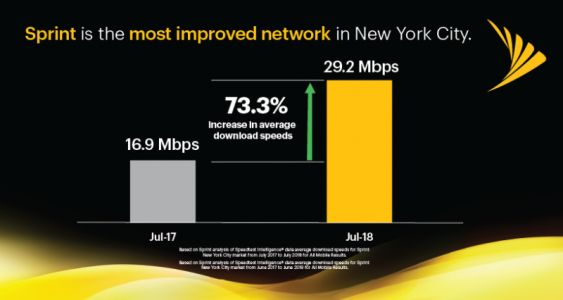 Sprint Boosts Download Speeds In New York City, Long Island