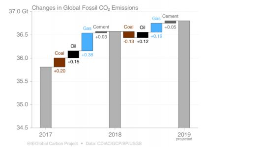 2019 carbon emissions look to tick upwards again