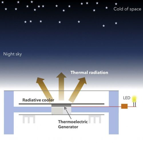 Scientists Harness The Cold Of Outer Space And Turns It Into Renewable Energy