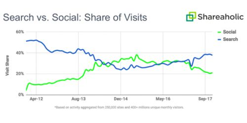 Shareaholic: Search overtook social for referral traffic in 2017 as Google passed Facebook