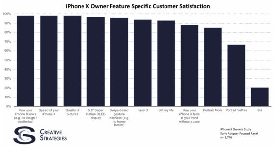 Recent Study Shows 97 Percent Satisfaction Rate for iPhone X Early Adopters