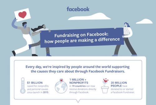 Facebook's Fundraisers Feature Used To Raise Over $1 Billion