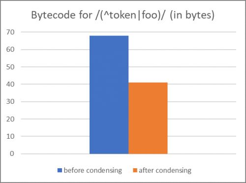 Improved JavaScript and WebAssembly performance in EdgeHTML 17