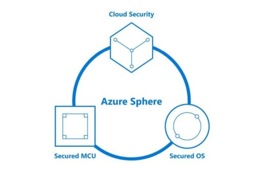Microsoft made its own IoT-ready Linux kernel for Azure Sphere OS