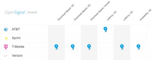 New OpenSignal report crowns T-Mobile as the best overall network
