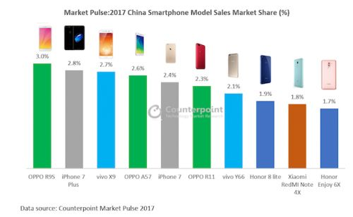 IPhone 7 Plus Was Second Best-Selling Smartphone In China Last Year
