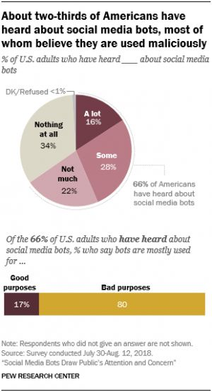 Social Media Bots Have A Negative Impact On Users: Study
