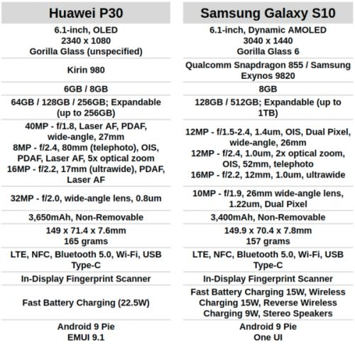 Phone Comparisons: Huawei P30 vs Samsung Galaxy S10