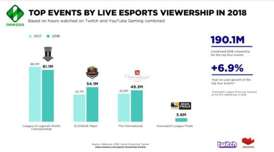4 biggest Western esports events generated 190.1 million viewing hours