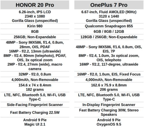 Phone Comparisons: HONOR 20 Pro vs OnePlus 7 Pro