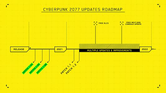 Cyberpunk 2077 Next-Gen Upgrade, DLC Coming After 'Important Fixes and Updates'