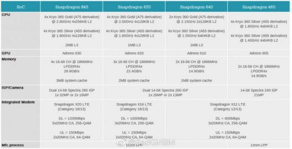 Qualcomm's Snapdragon 670, 640, 460 specs leaked, looks to power next year's mid-range devices