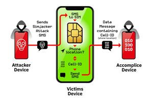 SIM card exploit could be spying on over 1 billion mobile phone users globally