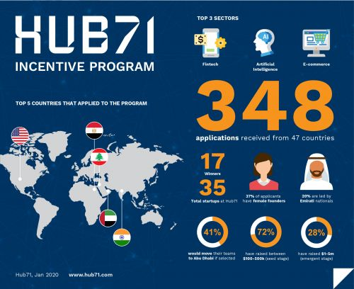 Abu Dhabi's Hub71 launches region's first Microsoft Reactor Program