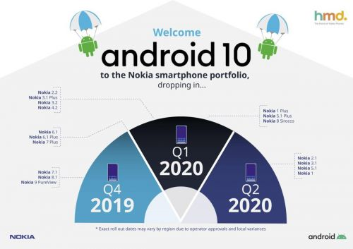 HMD Global promises Android 10 update for almost all its Nokia phones