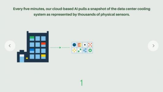 Google & DeepMind Hand Over Data Center Cooling Control To AI