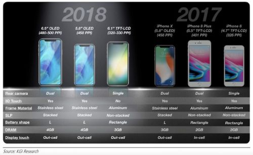KGI: 6.1-Inch iPhone to Have Single-Lens Rear Camera, Aluminum Frame, 3GB RAM, and No 3D Touch, Cost $700-$800
