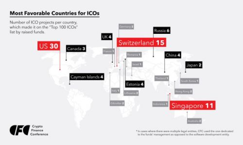 U.S. ranks No. 1 for ICOs, followed by Switzerland and Singapore
