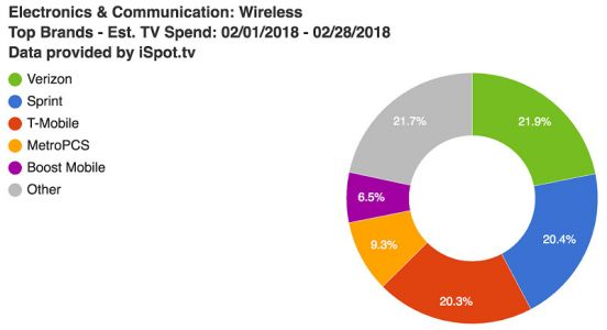 Verizon Spent More On Ads Last Month Than Any U.S. Carrier