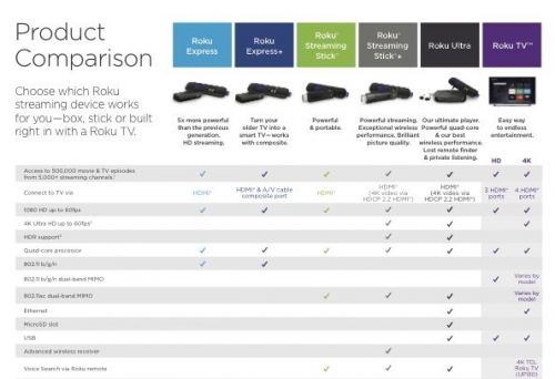 Roku Streamlines Products into Three TV Accessories