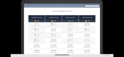 Cybersecurity risk-monitoring platform SecurityScorecard raises $27.5 million from Nokia, GV, Intel, Sequoia, others