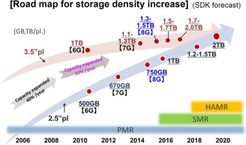 Toshiba Commercializes SDK's 9th Gen PMR, Tech Enables 14 TB PMR HDDs in 2018