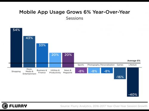 Flurry State of Mobile 2017: With Captive Mobile Audiences, New App Growth Stagnates