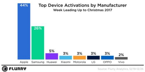 Flurry: Apple led holiday device activations, but Samsung gained ground