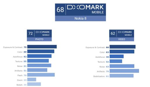 Nokia 8's Camera Harshly Criticized By DxOMark In Most Aspects