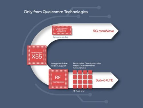 Qualcomm unveils its second-gen 5G modem